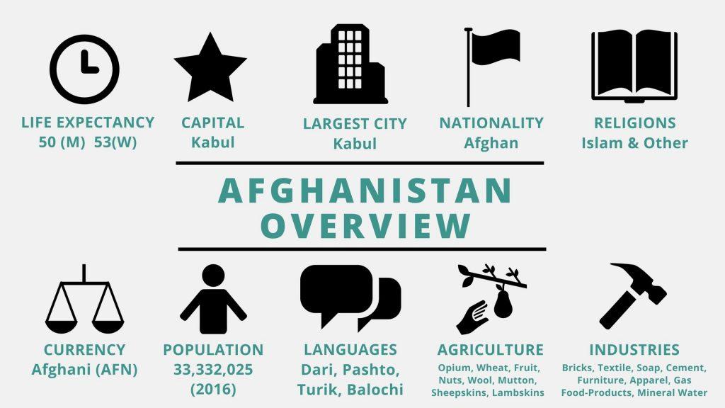 Afghanistan - TeachMideast