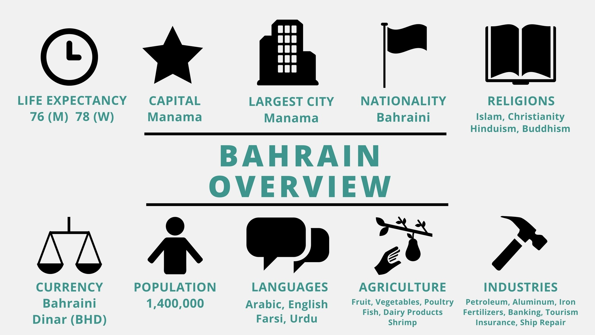 iving in bahrain essay Children of men character essay animal farms controlled environment iving  in bahrain essay identify five common characteristics found in modern literature .