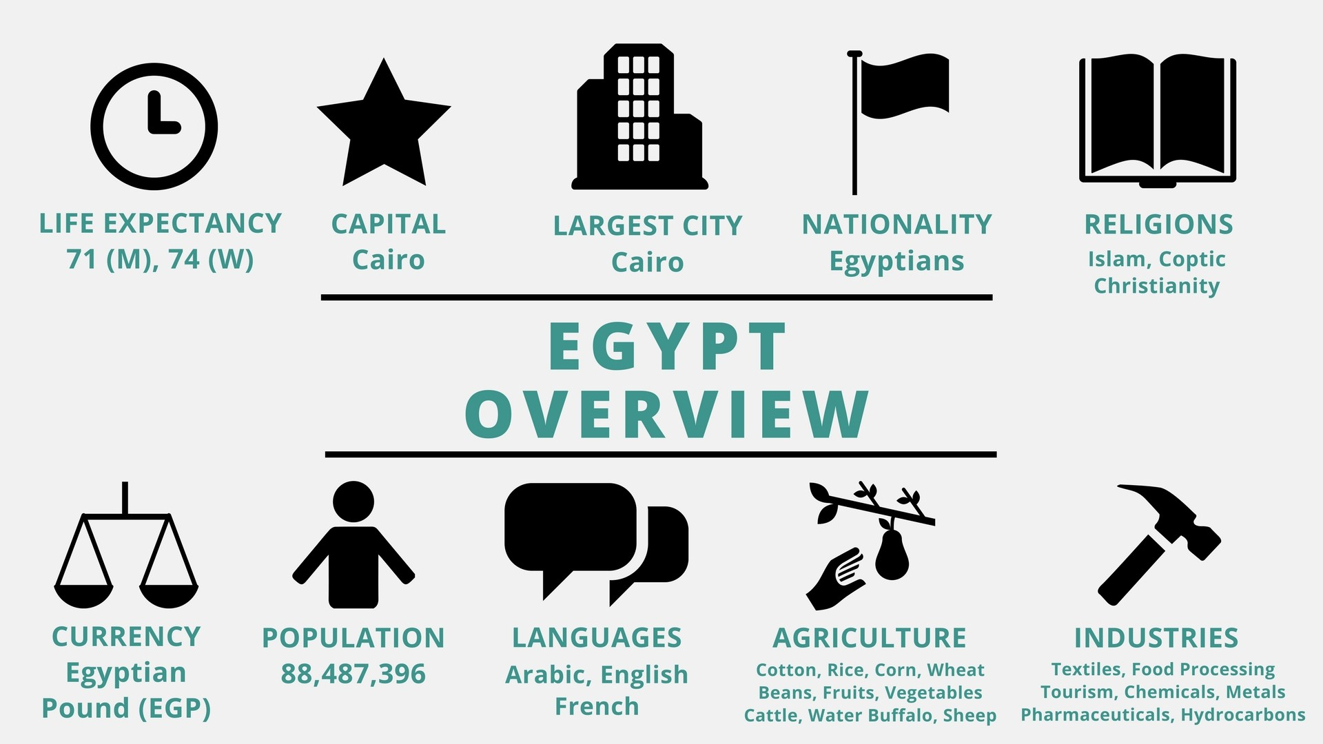 what kind of economy does egypt have