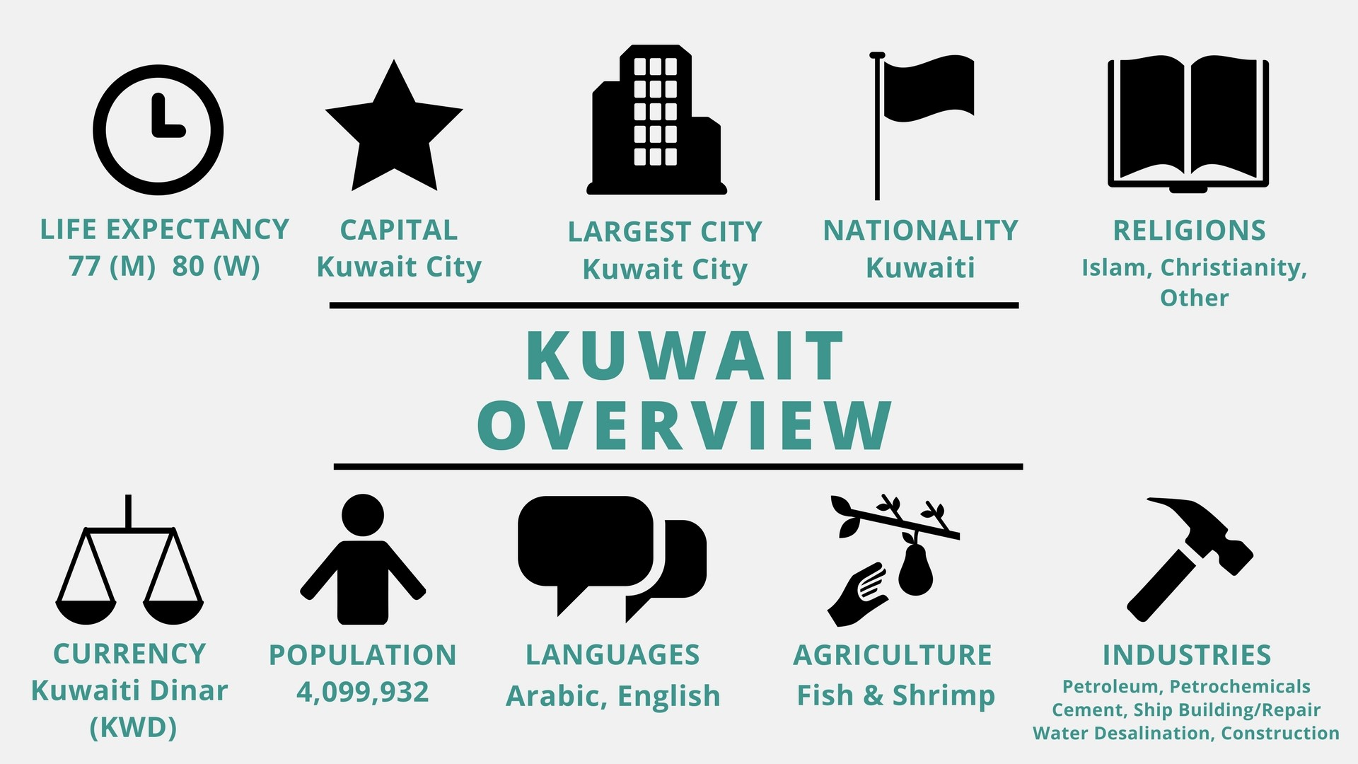 an overview of kuwait Persian gulf war: persian gulf war, international conflict (1990–91) triggered by iraq's invasion of kuwait on august 2, 1990.