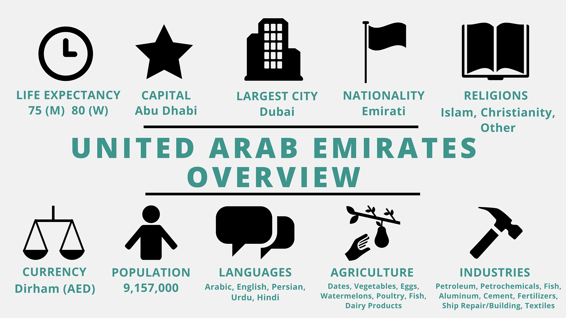 Economic Analysis of United Arab Emirates Essay Sample